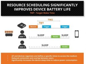 Resource scheduling significantly improves device battery life